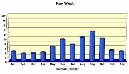 Florida Keys Rainfall